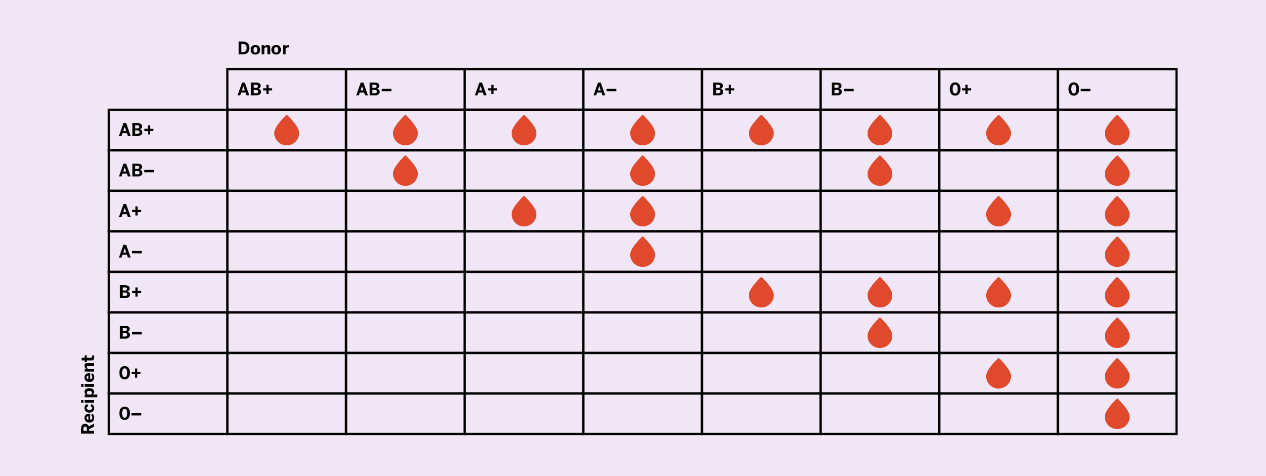 gruppi sanguigni avis